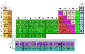 la tabla de los elementos...